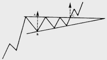 ascending-triangle