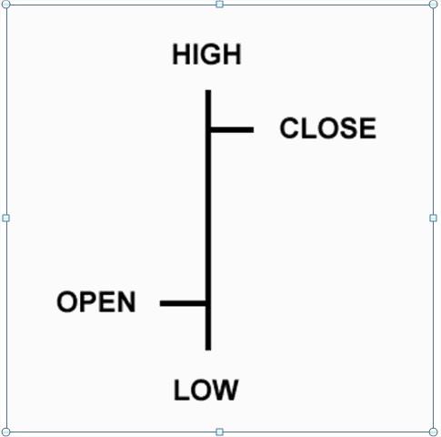 bar chart.2