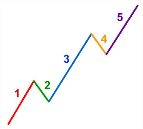 chart.Elliot Wave