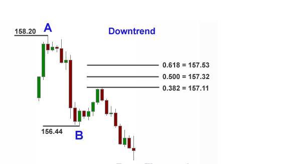 downtrend-fibonacci