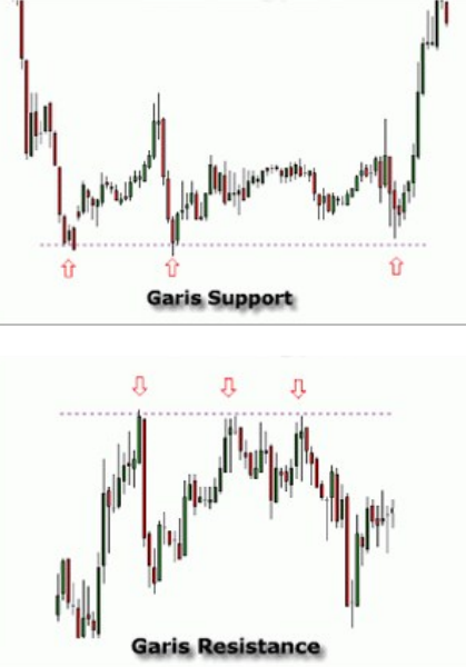 garis-support-resistance