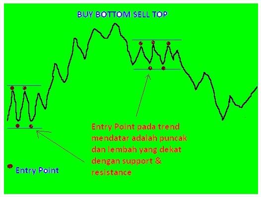 gbr.jenis.trader.buy.bottom.sell.top