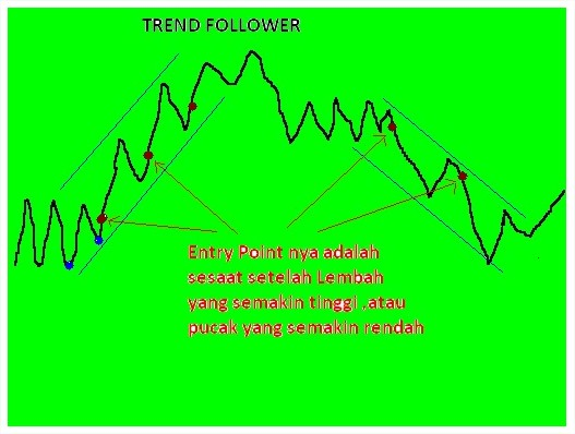 gbr.jenis.trader.trend.follower