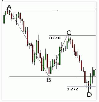 gbr.langkah2.trading.dg.harmonik