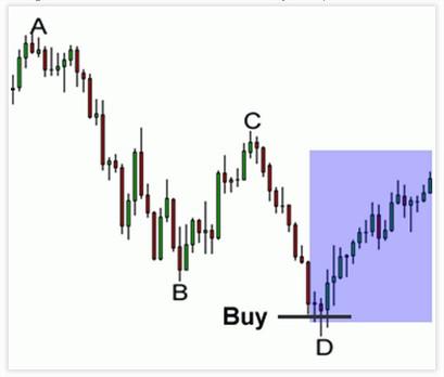 gbr.langkah3.trading.dg.harmonik