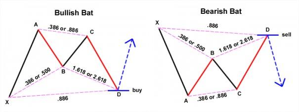 Forex dengan charting desain