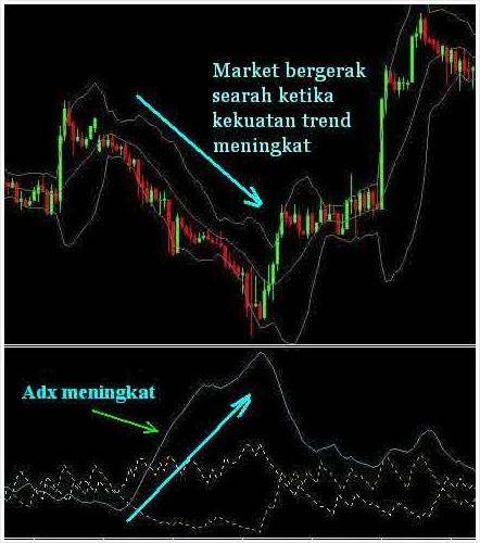 Indikator forex untuk mengukur kekuatan trend plus