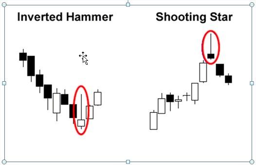 invertedhammer&shootingstar.2