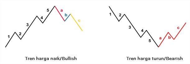 koreksiabc.elliotwave.1