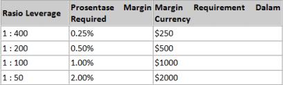 margin-leverage