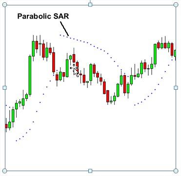 parabolic sar.1
