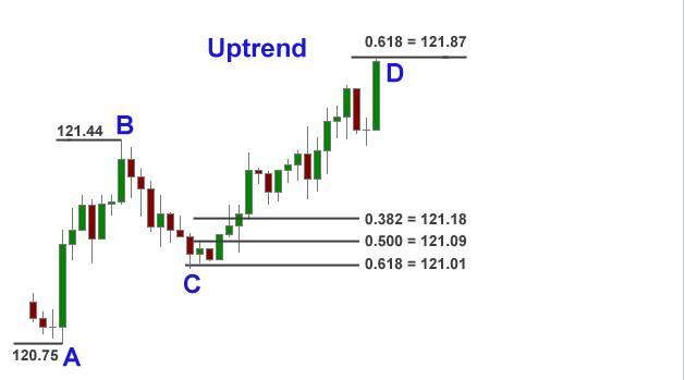uptrend-fibonacci