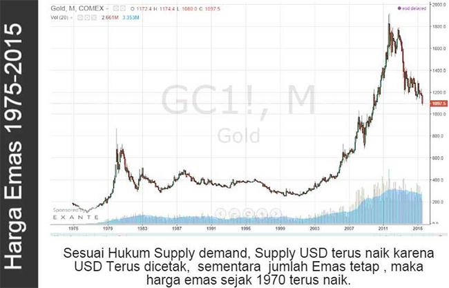 Harga emas hari ini seputar forex