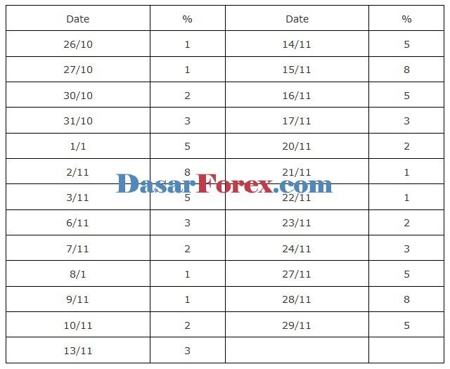 Tabel Persentase Promosi Bonus 888 FortFS - Dasar Forex
