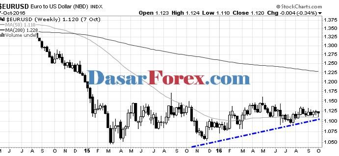 Teori Dow Forex - Grafik EURUSD Turun