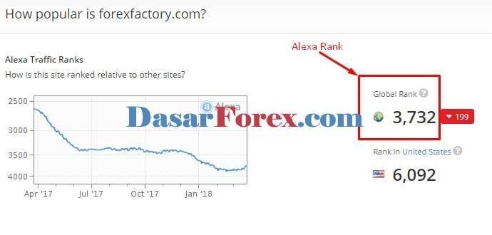 Forexfactory Alexa Rank