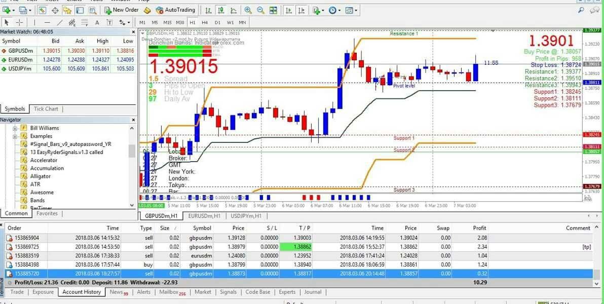 manajemen resiko dengan Pola Multiple Trading