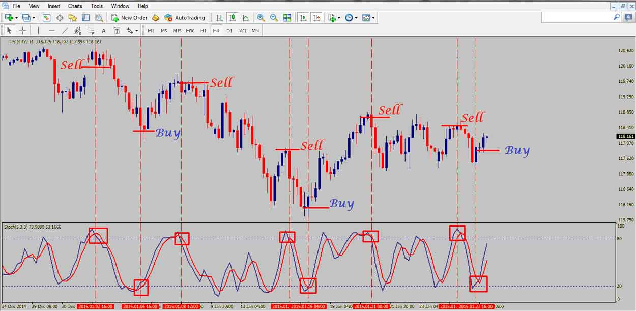 Strategi Naked Stochastic