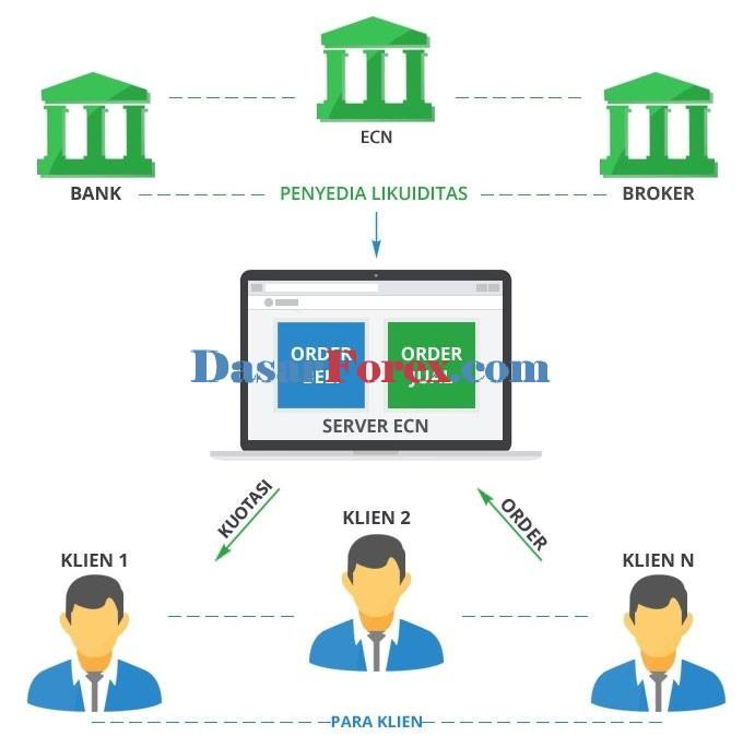 Likuiditas broker forex