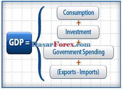 Analisa Forex menggunakan GDP