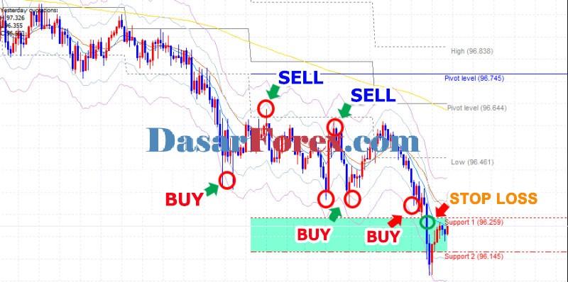 Teknik Scalping Trading