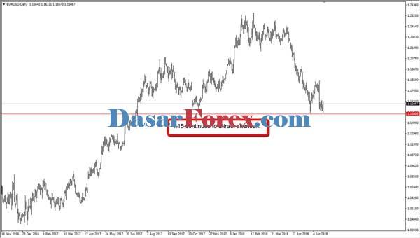 Dasar Forex - Strategi Price Action Contoh EUR USD