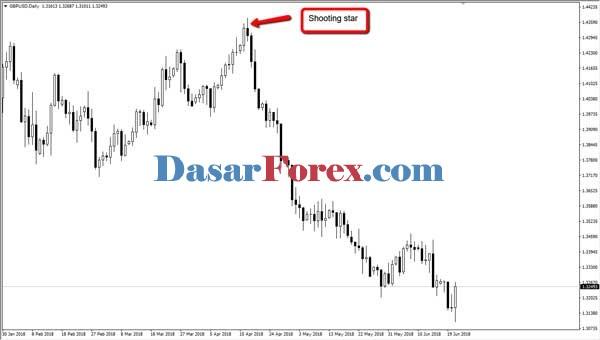 Dasar Forex - Strategi Price Action Shooting Start