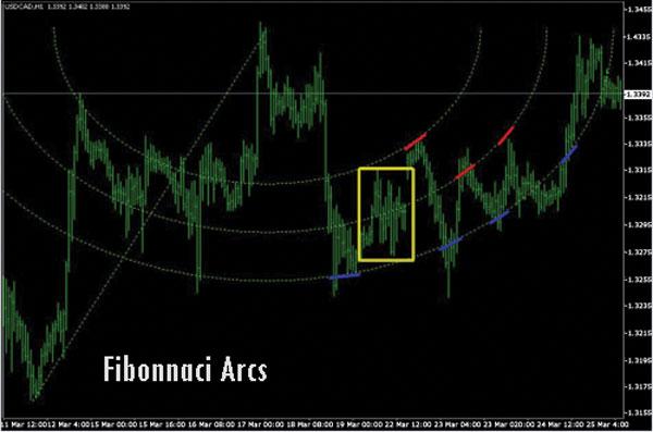 Golden Ratio Fibonacci Arcs - Dasar Forex