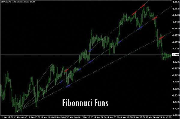 Golden Ratio Fibonacci Fans - Dasar Forex