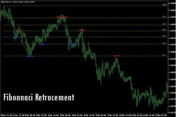 Golden Ratio Fibonacci Retracements - Dasar Forex