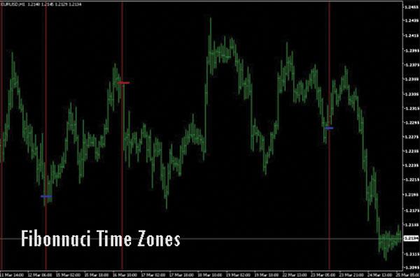 Golden Ratio Fibonacci Time Zones - Dasar Forex