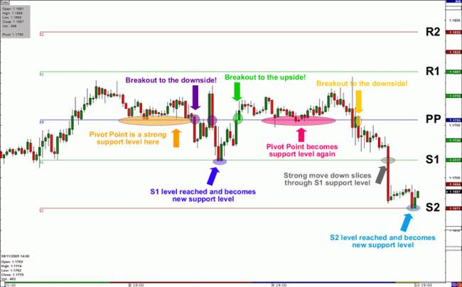 Tips Menggunakan Forex Pivot Point 1 - Dasar Forex