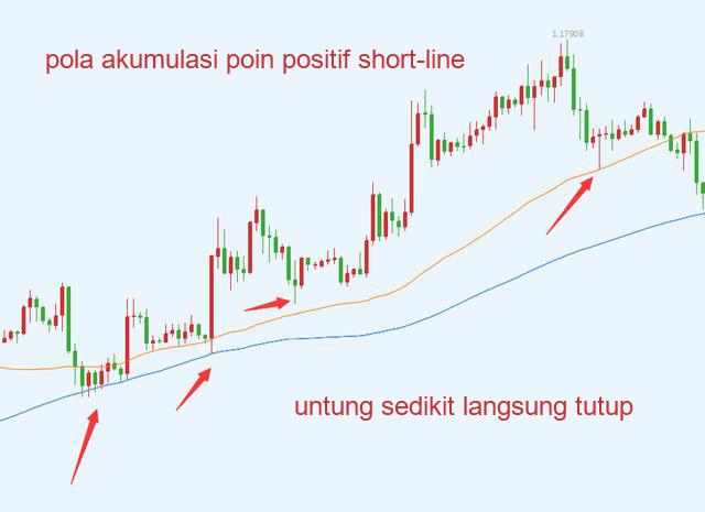 Pola akumulasi poin positif short-line