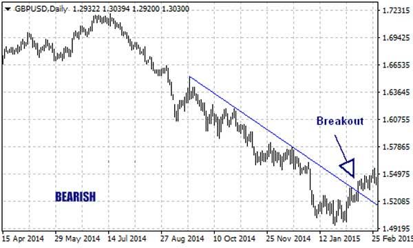 Dasar Forex - Cara Menggunakan Garis Trend Trading Forex - Bearish