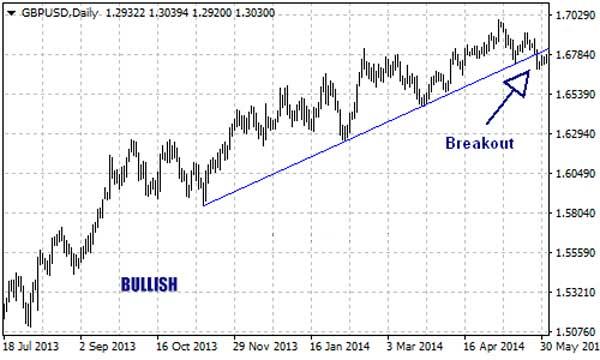 Dasar Forex - Cara Menggunakan Garis Trend Trading Forex - Bullish