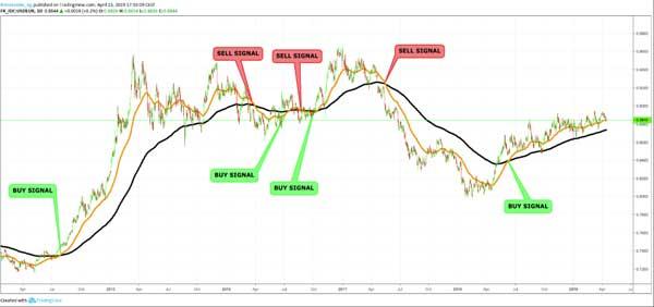 Dasar Forex - Strategi Swing Trading Forex - EURUSD 1