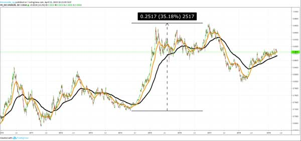 Dasar Forex - Strategi Swing Trading Forex - EURUSD 3
