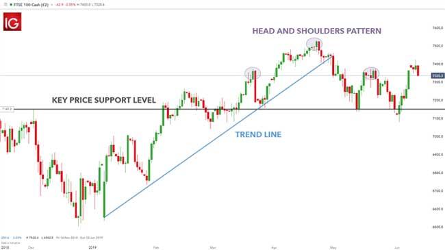 Price Action Sebagai Indikator Pertama dalam Analisis Teknis 1