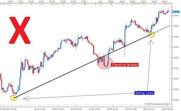 Dasar Forex - Tips Trendline Trading Forex 1