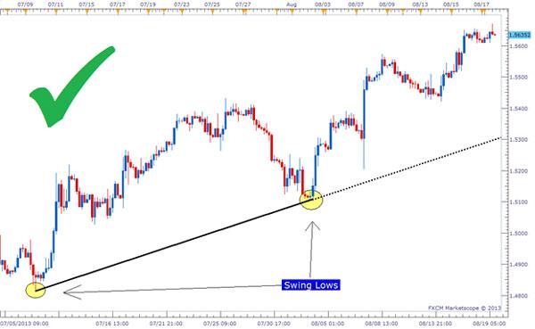 Dasar Forex - Tips Trendline Trading Forex 2