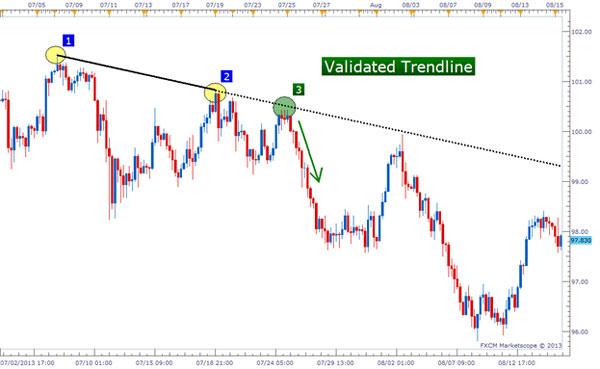 Dasar Forex - Tips Trendline Trading Forex 3