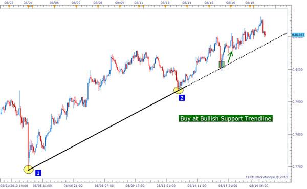 Dasar Forex - Tips Trendline Trading Forex 4