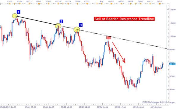 Dasar Forex - Tips Trendline Trading Forex 5