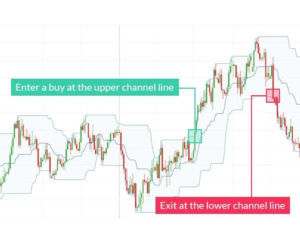 Mengidentifikasi Poin Harga Strategis - Cara Menjadi Trader Forex Paruh Waktu