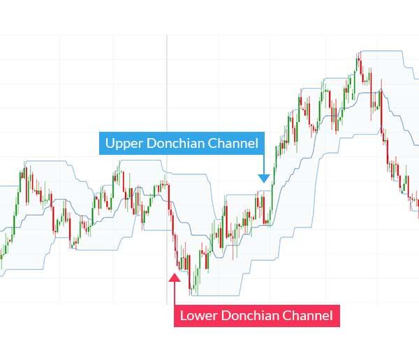Strategi Breakout DNC - Cara Menjadi Trader Forex Paruh Waktu