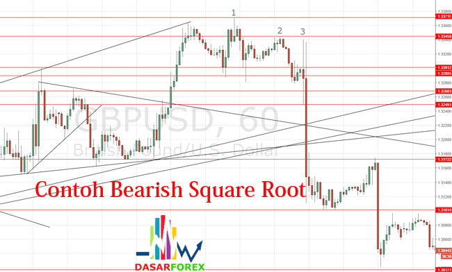 Contoh pola candle Bearish Square Root