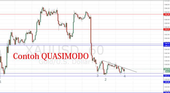 Contoh pola chart QUASIMODO