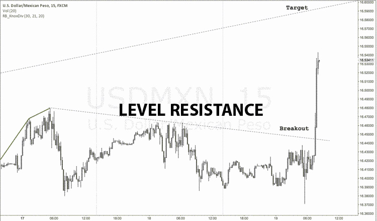 Level Resistance