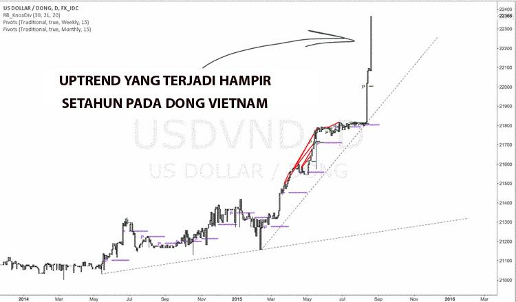 Uptrend mata uang eksotik Dong Vietnam