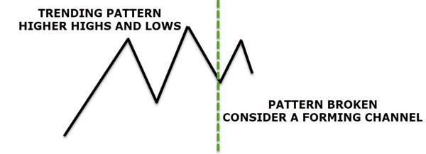 Dasar Forex - Horizontal Price Channel